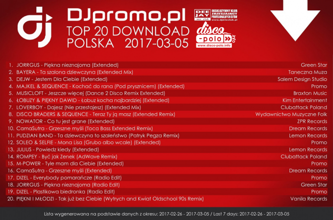 TOP 20 Download Polska (26.02.2017 – 05.03.2017)